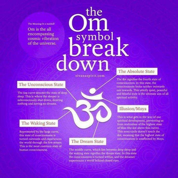 om symbol explained