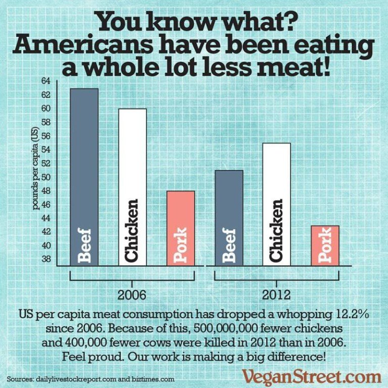 Shift is Happening: Meat Consumption is Falling