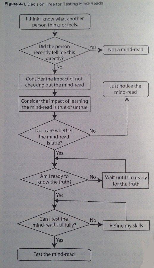 Decision-Tree-for-Testing-Mind-Reads-SAVI-SCT