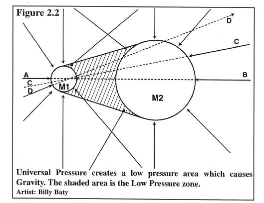 Tesla-Radiant-Electric-Gravity-Pressure