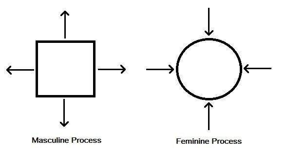 square-expansion-circle-compression